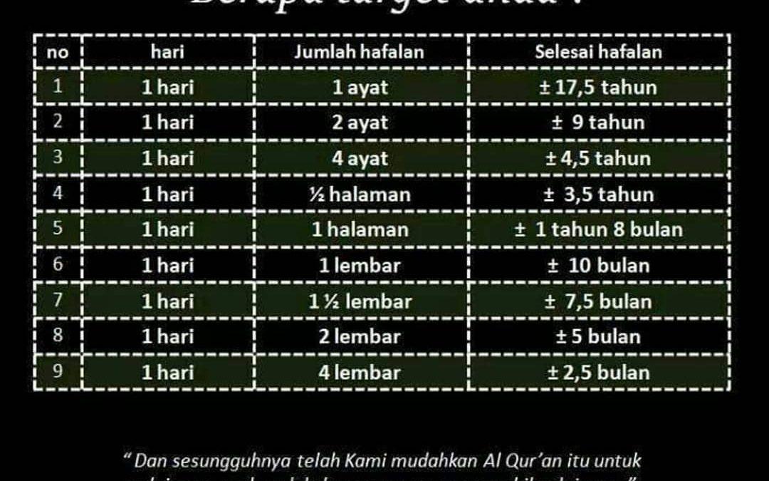 Berapa Lama Target Anda Menghafal Al Qur'an ?